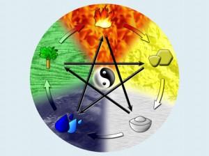 Kreislauf der 5 Elemente