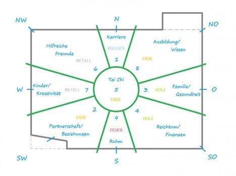 Beispiel für die Einteilung eines Grundrisses oder Grundstücksplans in Bagua-Zonen