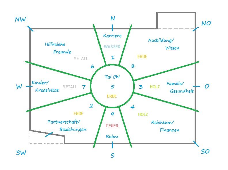 Beispiel für die Einteilung eines Grundrisses oder Grundstücks in Bagua-Zonen