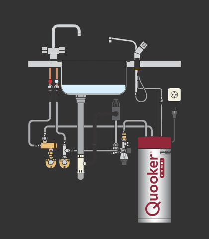 Der Quooker Energieeffizient Kochendes Wasser Sofort