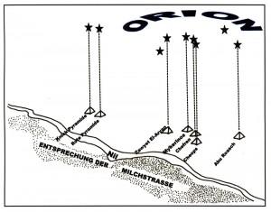 Mythologischer Raum: Die ägyptischen Pyramiden und der Nil gleichen dem Sternbild Orion und seinem Verhältnis zur Milchstraße