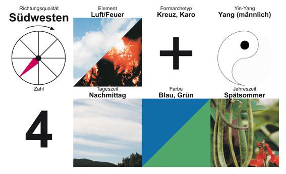 """""""Europäisches Fengshui"""" ist eine geomantische Methode westliches Ursprungs, basierend auf 4 Elementen und 8 Richtungsqualitäten. (Grafik © Irmgard Brottrager)"""