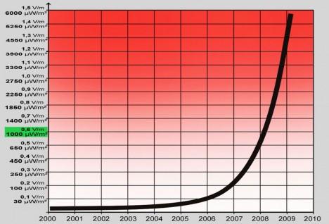 Durchschnittlicher Anstieg vom Menschen geschaffener, hochfrequenter Mikrowellenstrahlung zwischen 900 MHz und 2,5 GHz im städtischen Umfeld seit dem Jahre 2000