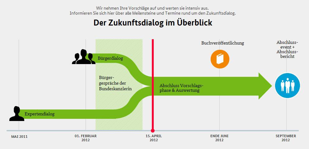"""Manipulation bei Online-Abstimmung """"Zukunftsdialog"""""""
