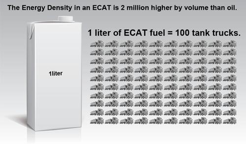 Die Energiedichte von LENR-Treibstoff ist 2 Mio mal höher als die von Erdöl