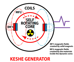 Schematischer Aufbau des Keshe Generators
