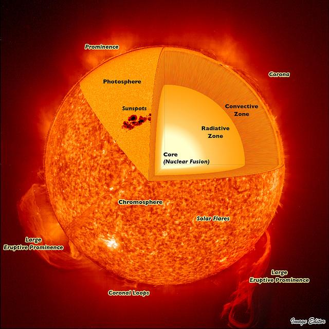 Heiße Fusion findet im Inneren der Sonne statt und ist etwas völlig anderes als Kalte Fusion