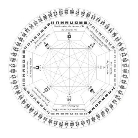 """Das I Ging, das """"Buch der Wandlungen"""", bildet die Grundlage für Edition 3: Das Rad der Wandlungen"""