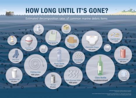 So lange dauert es, bis mancher Müll im Meer vollständig abgebaut ist