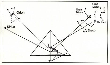 (Abbildung 1) Bestimmte Sterne strahlen zu wichtigen Zeitpunkten in steile Öffnungen und Gänge der Pyramiden von Gizeh hinein.