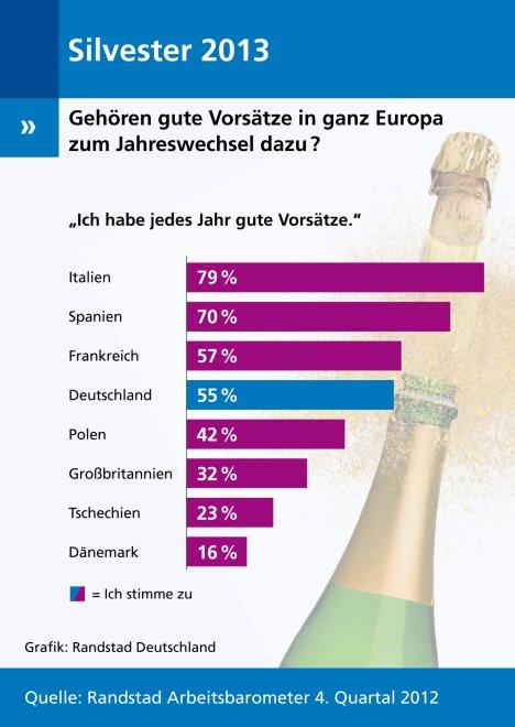 Gute Vorsätze im europäischen Vergleich