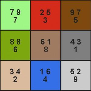 Auf den ersten Blick sieht ein Sternendiagramm wie eine numerologische Auswertung aus. Doch die Zahlen repräsentieren die Trigramme und haben mit Zahlenmystik nichts zu tun.