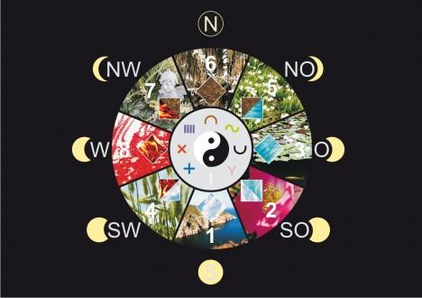 Dieses vielschichtige geomantische Lebensrad mit seinen 8 Richtungs-Qualitäten oder Wandlungsphasen ist die Grundlage für Europäisches Fengshui, Grafik (C) Irmgard Brottrager