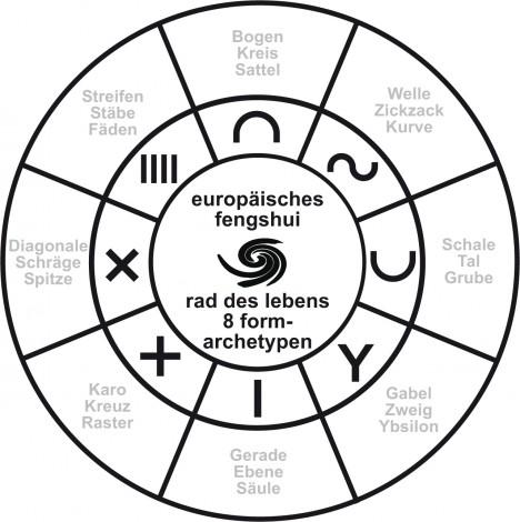 Europäisches Fengshui: Das Lebensrad mit den 8 Form-Archetypen, Grafik (C) Irmgard Brottrager