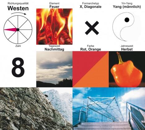 Die Richtungsqualität Westen in der Übersicht, Grafik (C) Irmgard Brottrager