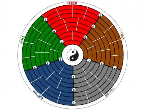 Spielen Sie das erste Feng-Shui-Spiel und kümmern sich dabei um die Acht Omen im Haus. © Hedwig Seipel
