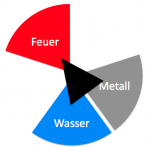 Feng_shui_seipel_feuer_dreieck