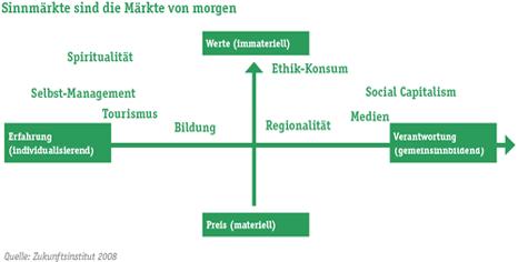 Dimensionen von Sinnmärkten