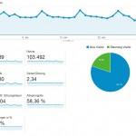 Jetzt 100.000 Besucher im Monat bei Everyday Feng Shui