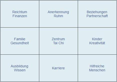 Einteilung der unterschiedlichen Bagua-Zonen