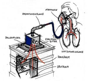 Aufbau des Apiair-Geräts