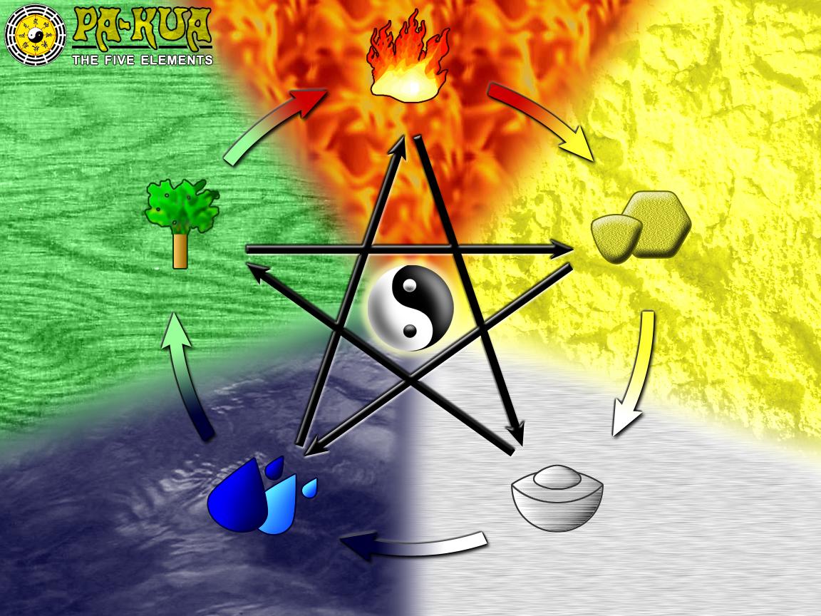 Der Kreislauf der Fünf Elemente, auch Wandlungsphasen genannt