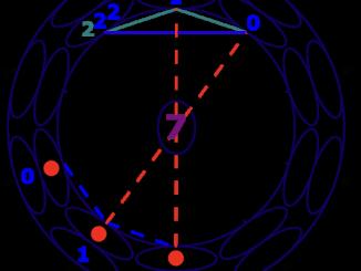 2021 – der Februar in Zahl3n