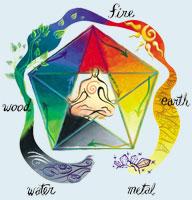 Wandlungsphasen der fünf Elemente